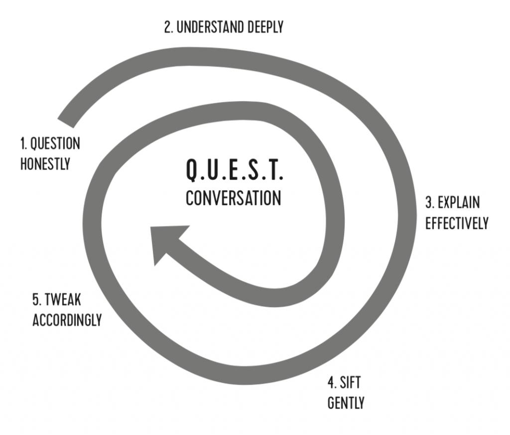 QUEST Conversation by Brave Talk