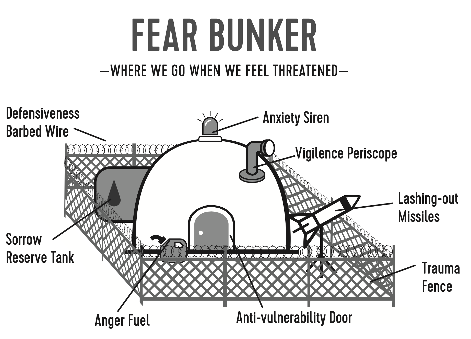 Fear Bunker by Melody Stanford Martin Brave Talk Project
